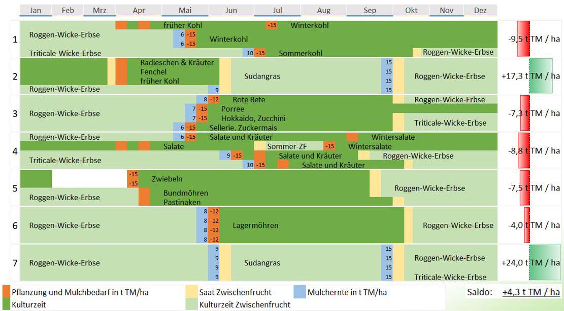 Darstellung der Fruchtfolge mit Biomassesaldo der einzelnen Glieder