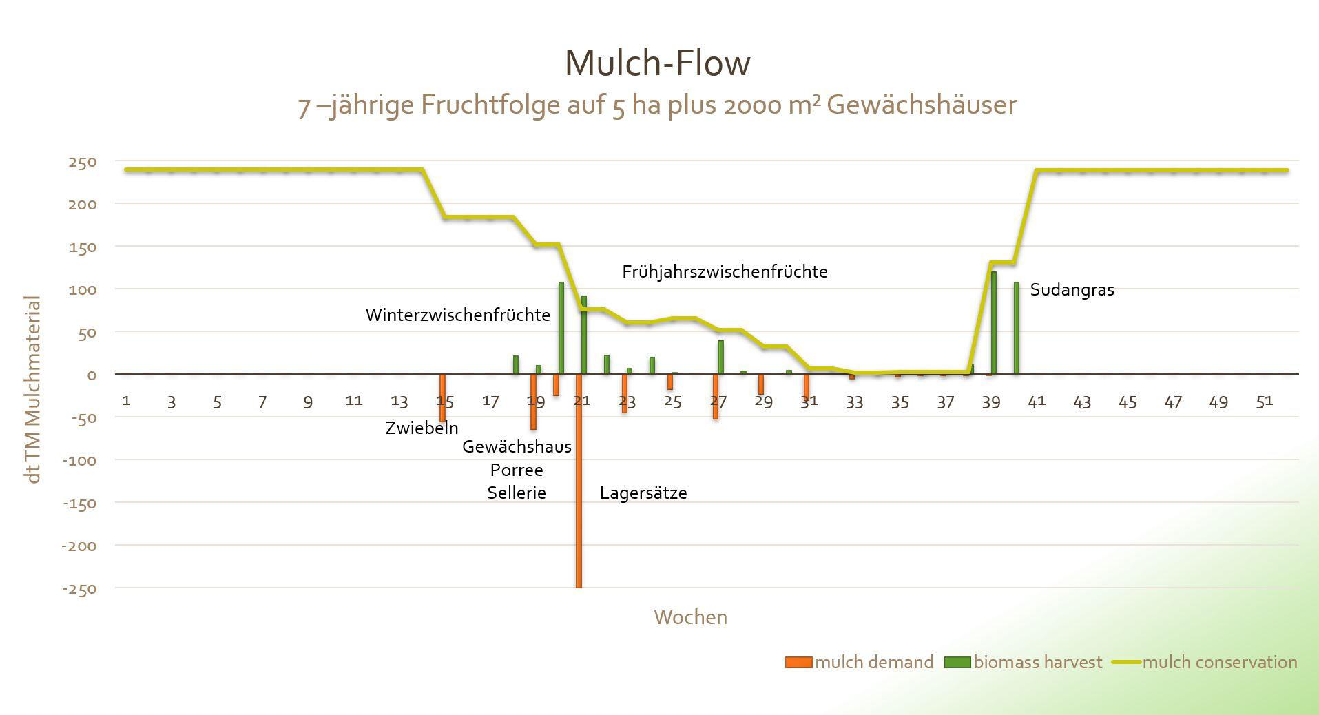 Mulch Flow Diagramm zu 7-jährige Fruchtfolge auf 5 ha plus 2000 qm Gewächshäuser