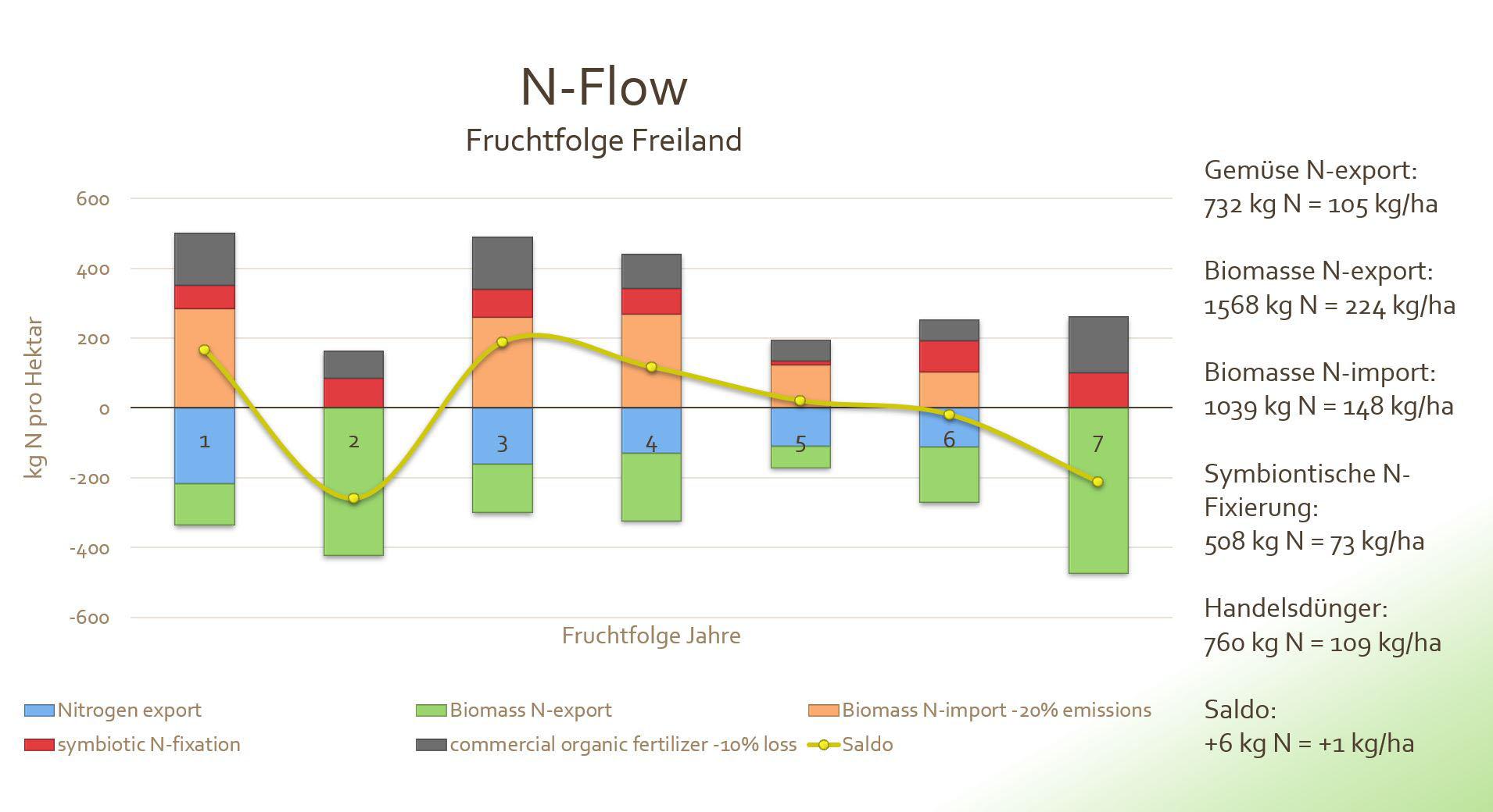 N-Flow Diagramm bei Fruchtfolgen im Freiland