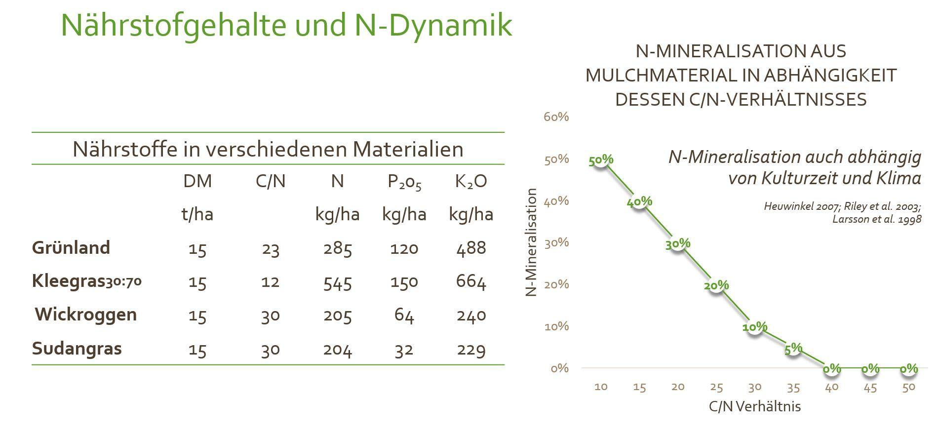 Diagramm über die Nährstoffgehalte und die N-Dynamik