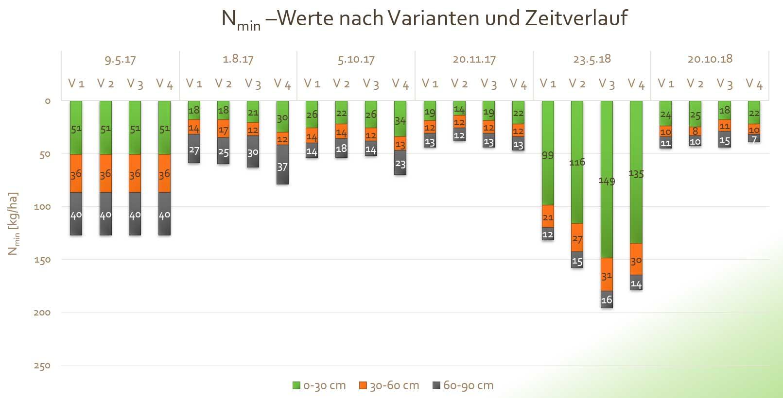 Diagramm über die Nmin-Werte nach Varianten und Zeitverlauf