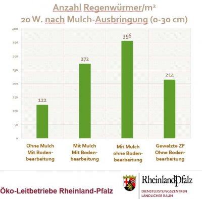 Diagram zur Anzahl von Regenwürmer nach Mulch-Ausbringung